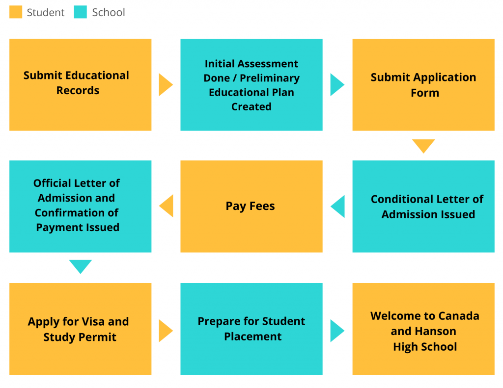How to apply for Hanson High School